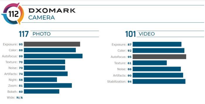 Google Pixel 4 DxOMark hodnotenie body skore