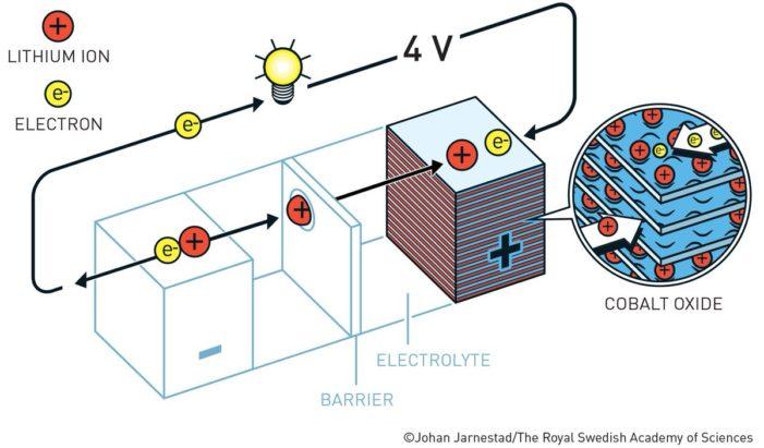 Li-Ion batéria nákres