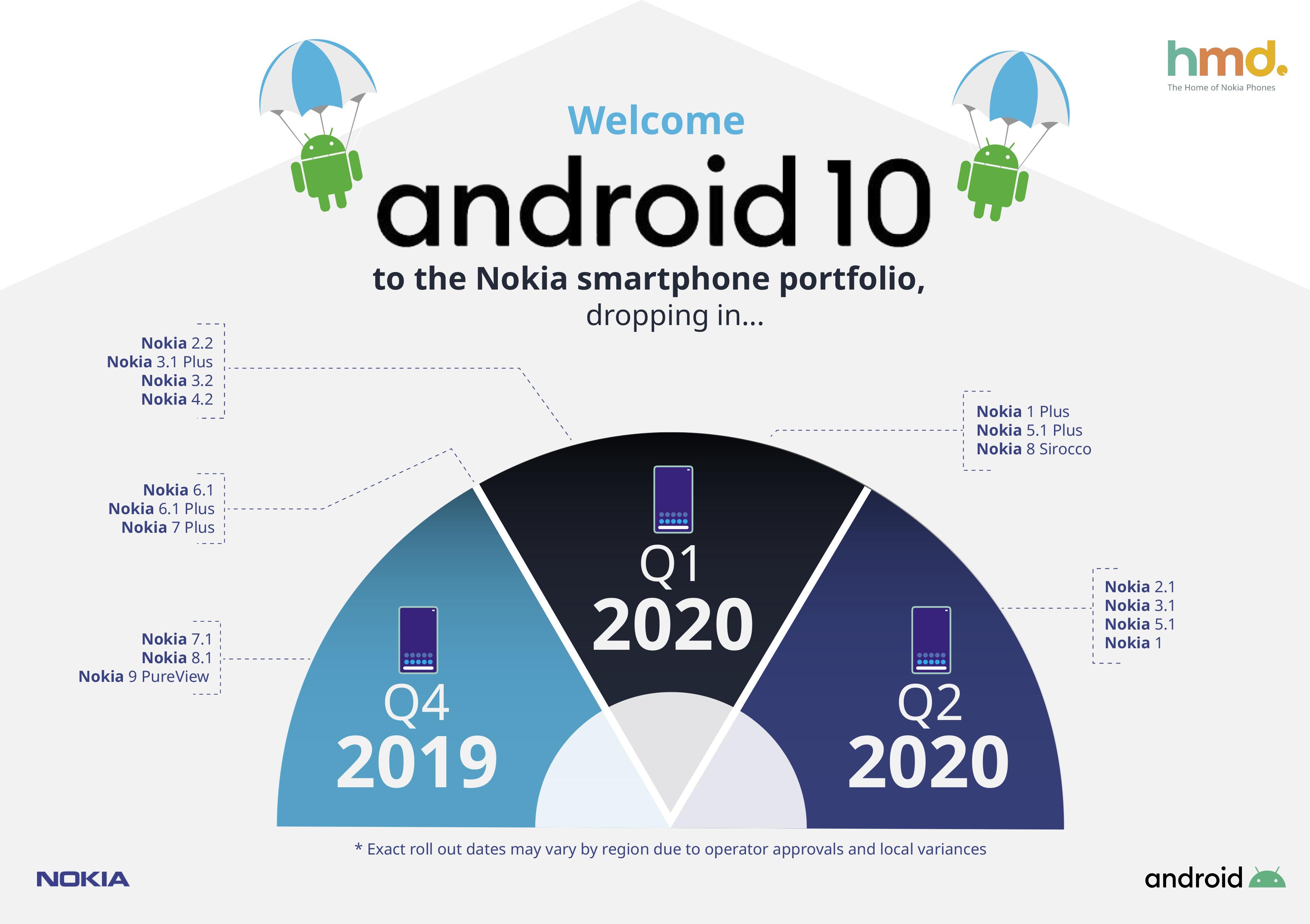 Android 10 Nokia infografika