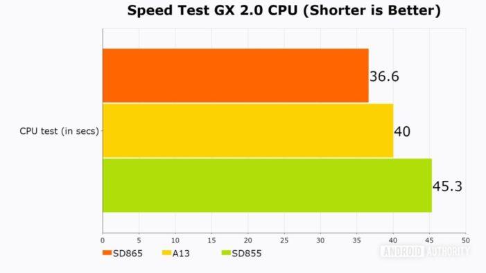 SpeedTest Snapdragon 865 Apple A13 CPU