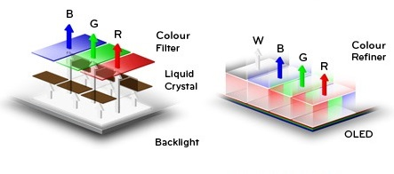 tmavý režim LCD vs OLED