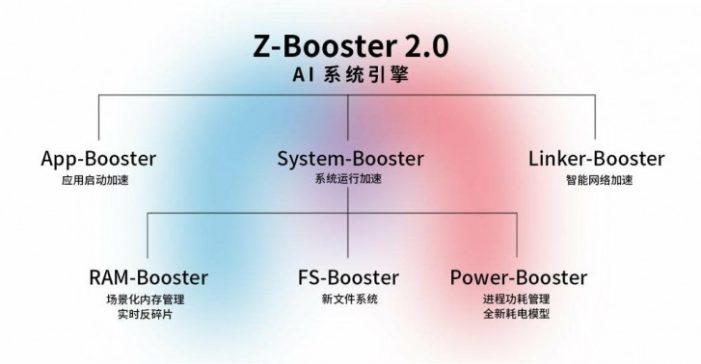 ZTE Axon 10s Pro 5G Z-Booster 2.0
