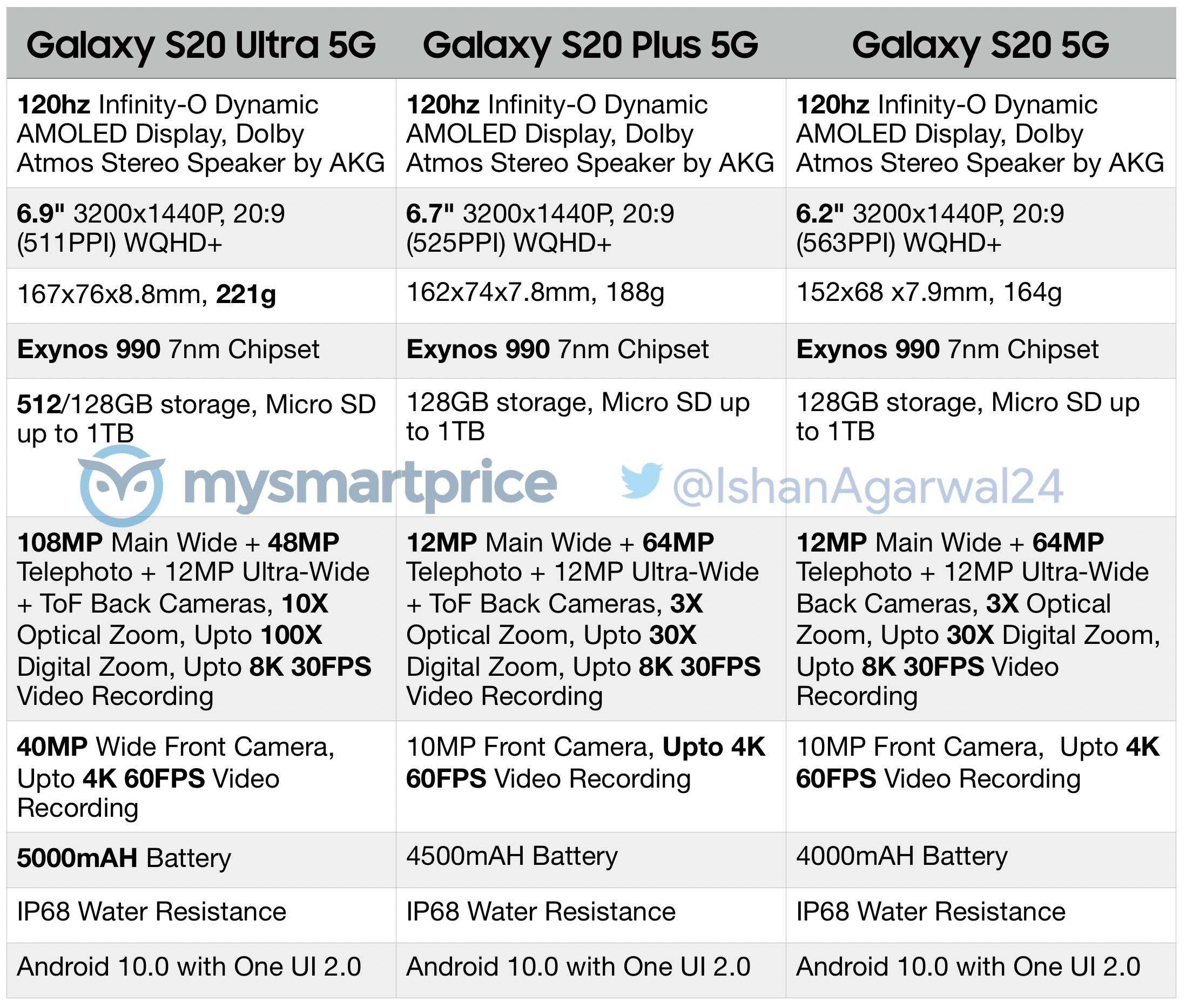 Samsung Galaxy S20 5G séria špecifikácie