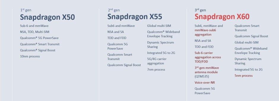 Snapdragon X60 špecifikácie