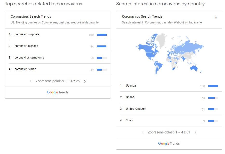 Najvyhľadávanejšie pojmy týkajúce sa koronavírusu a krajiny s najväčším záujmom.
