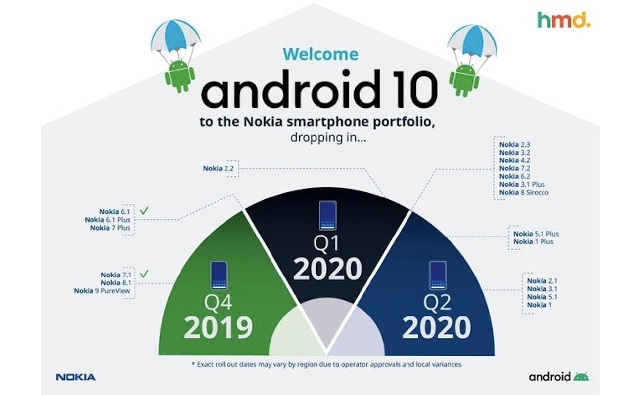 Nokia Android 10 časová os