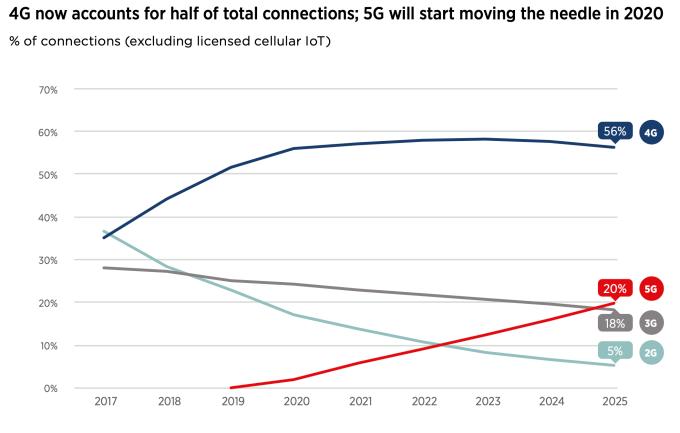 Odhad zariadení v sietiach jednotlivých generácii.