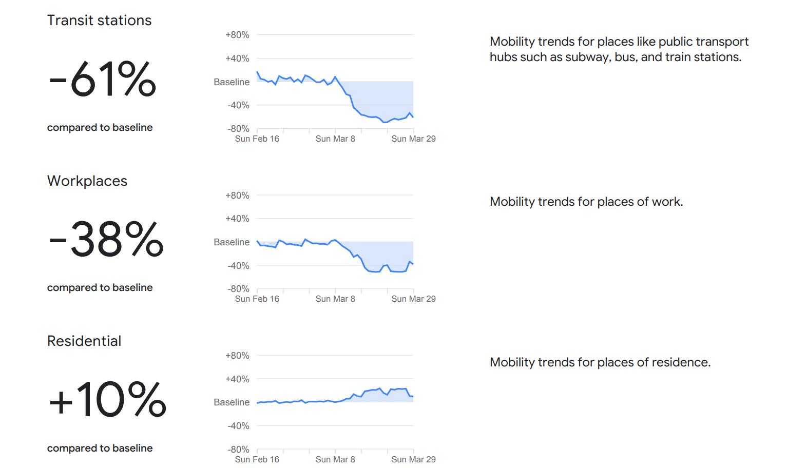 Štatistiky Google Slovensko COvid-19