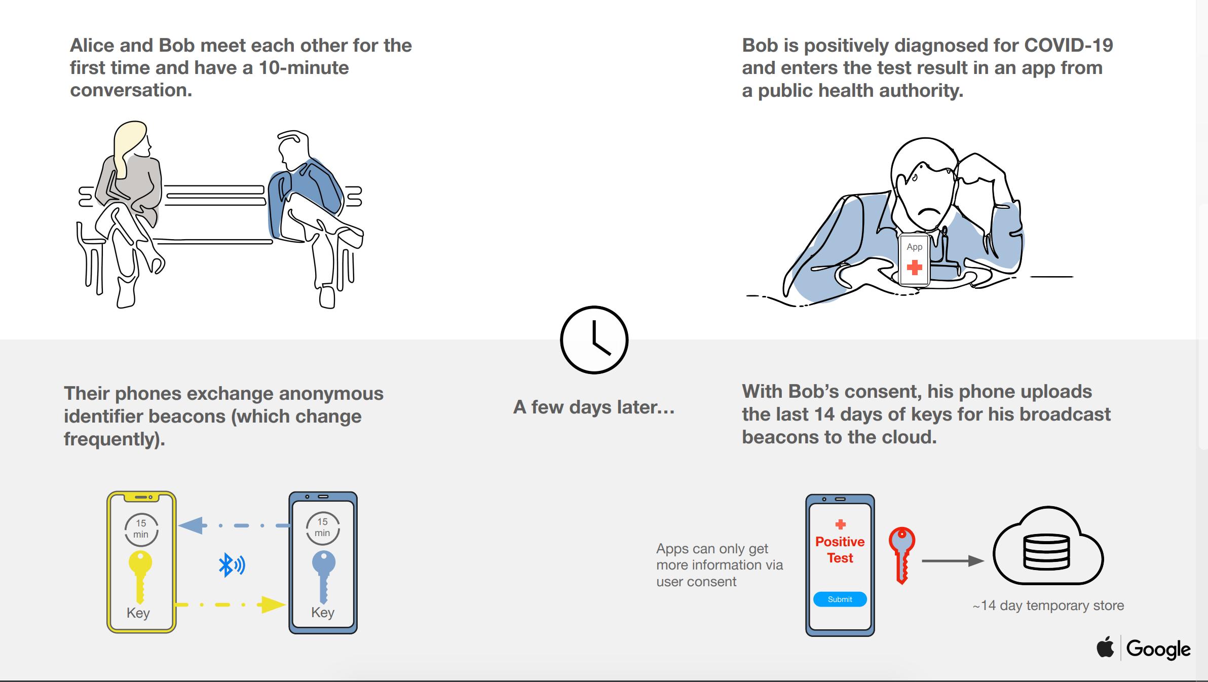 koronavirus technologia sledovania google apple fungovanie