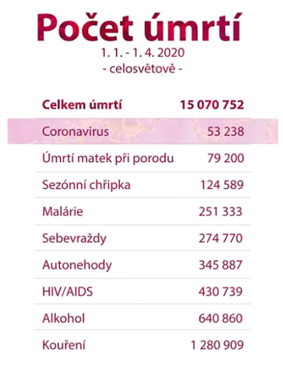 Nesprávne porovnanie koronavírusu s chrípkou