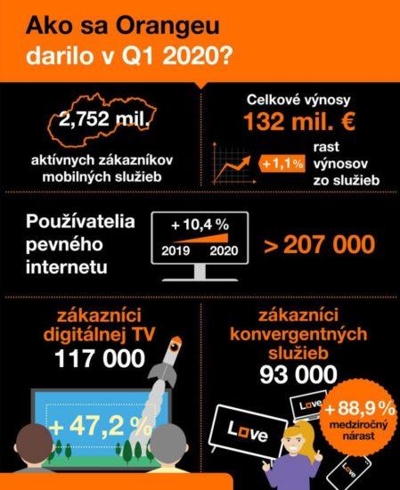 orange statistiky