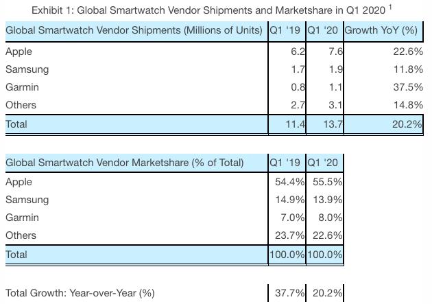 Predaje smart hodiniek Q1 2020 tabuľka