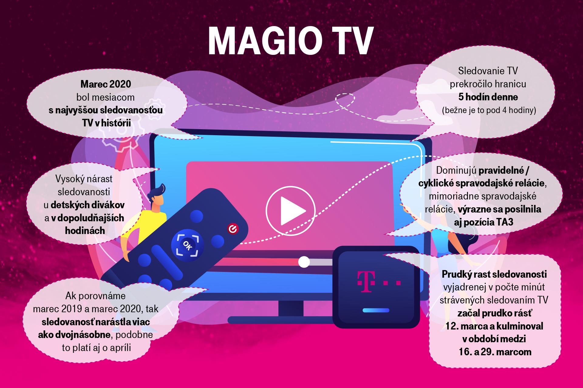 Telekom infografika sledovanosť televízie