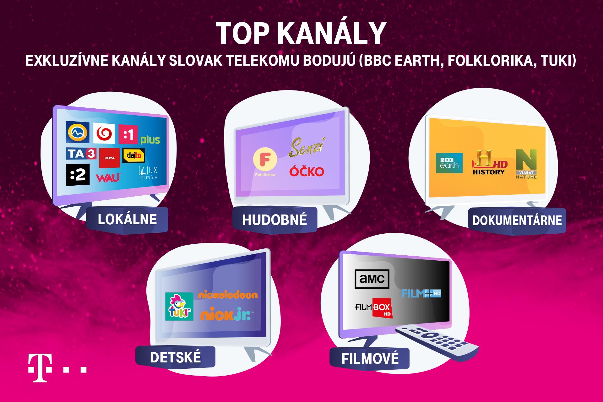 Telekom infografika najsledovanejšie TV kanály