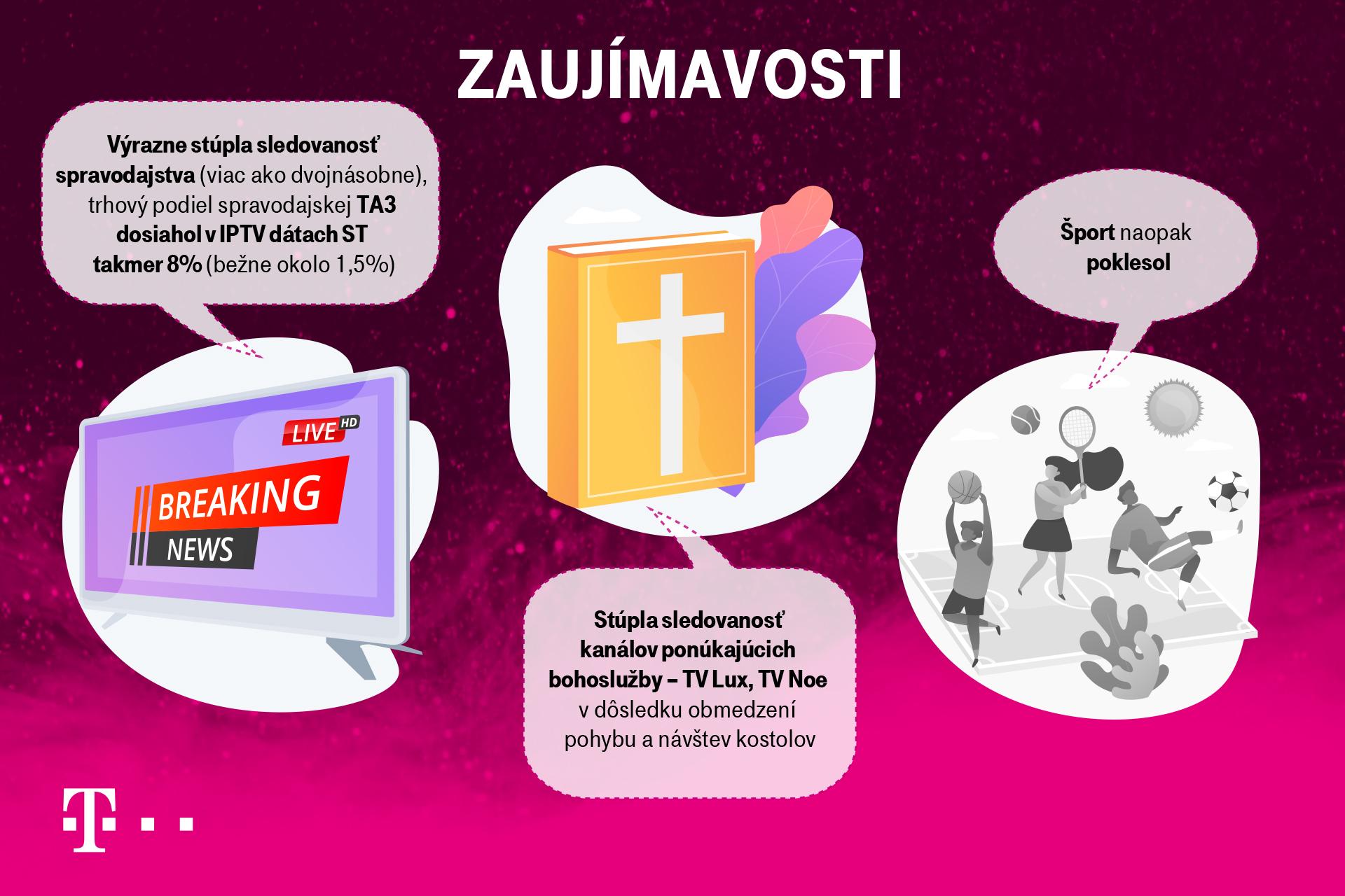 Telekom infografika sledovanosť televízie 2