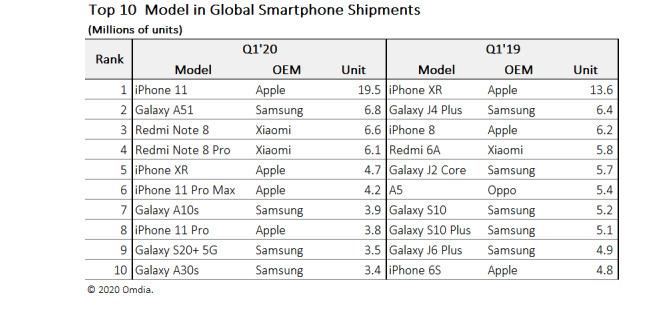 Najpredávanejšie smartfóny Q1 2020
