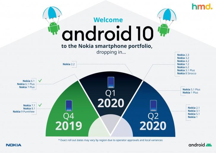 nokia aktualizácie na Android 10