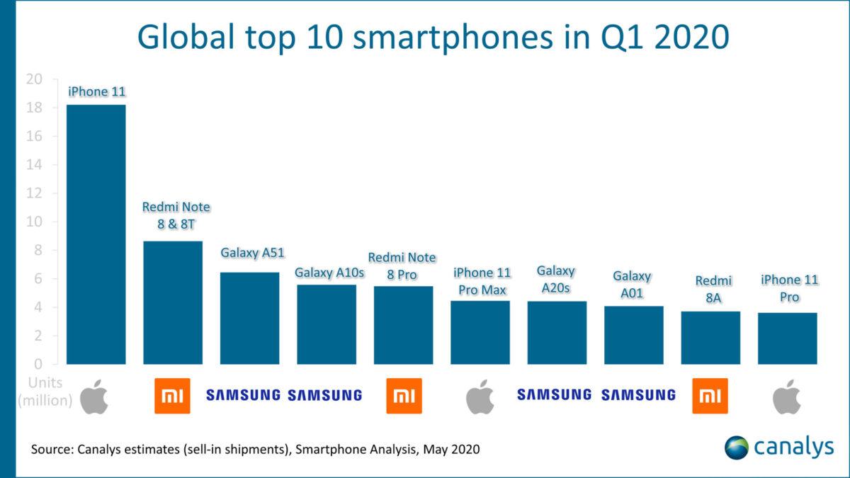 rebricek najpopularnejsie smartfony