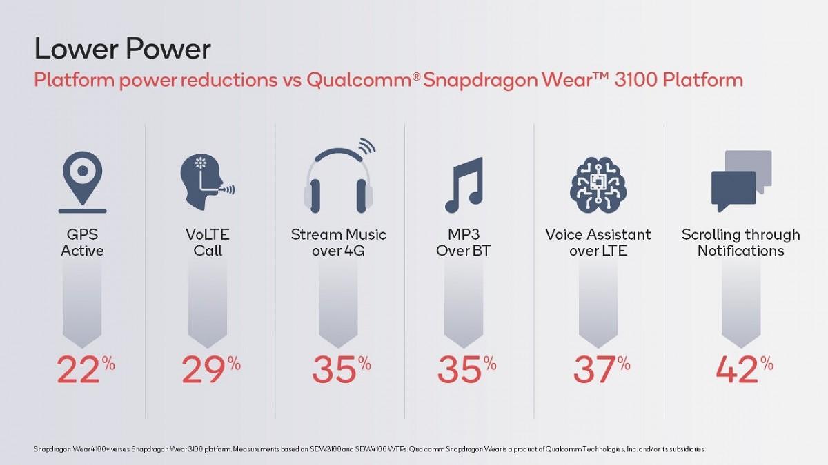 Qualcomm Snapdragon Wear 4100+ výdrž