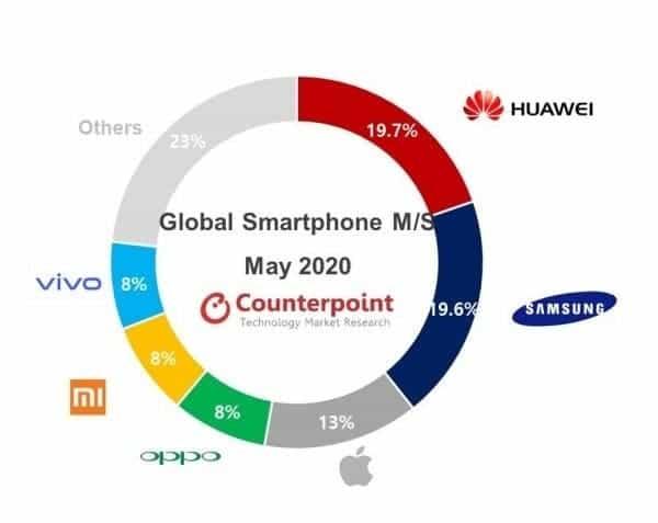 Counterpoint predaj smartfónov máj 2020