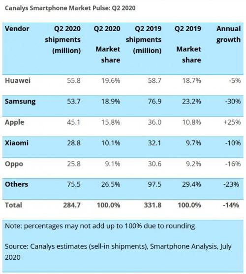 Canalys predaje smartfónov rebríček Q2 2020