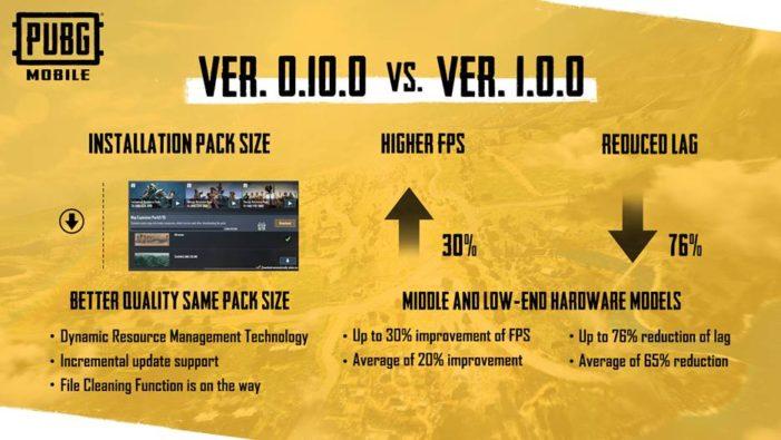 PUBG Mobile 1.0 sľubuje zvýšenie výkonu o 30 %