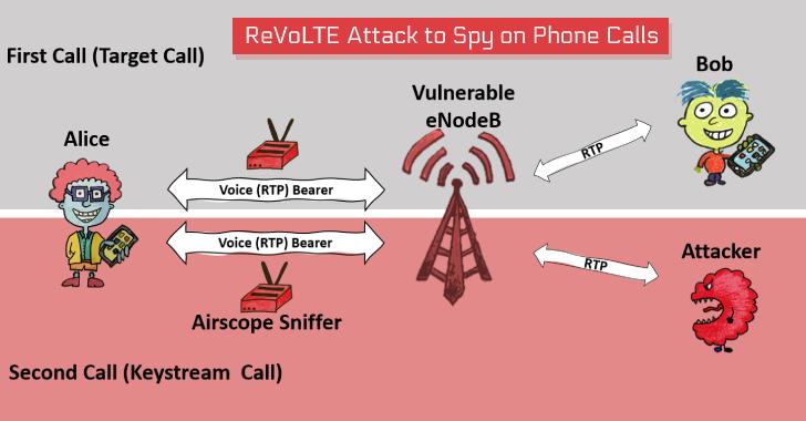ReVoLTE hackerský útok