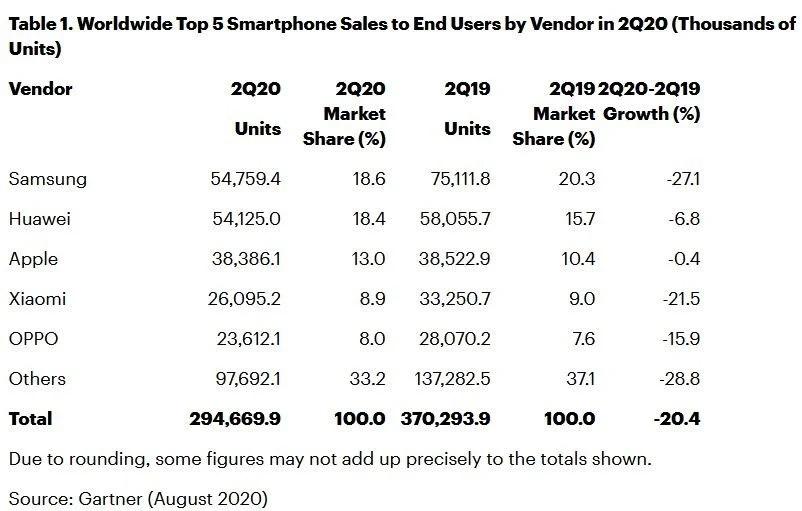 Predaje smartfónov Gartner Q2 2020