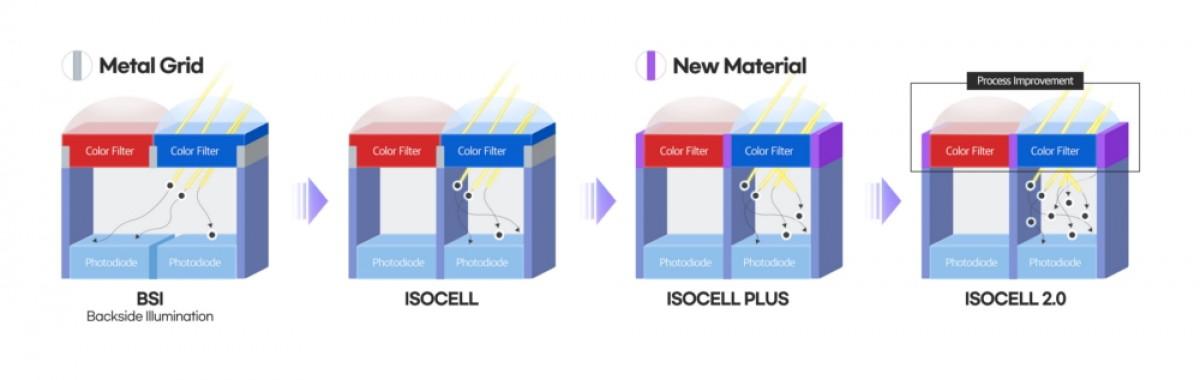 Samsung ISOCELL 2.0 porovnanie