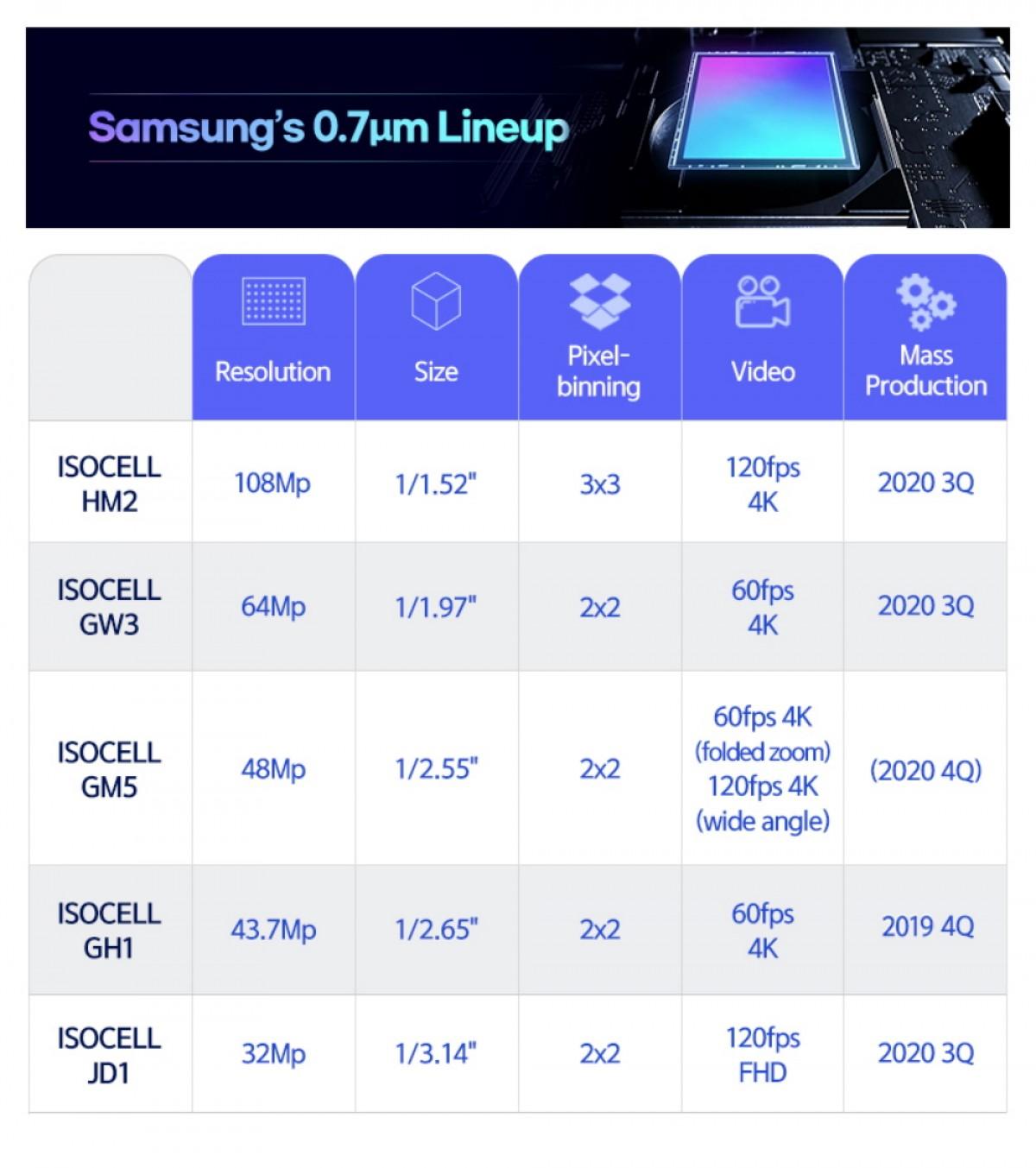 Samsung ISOCELL Plus snímače