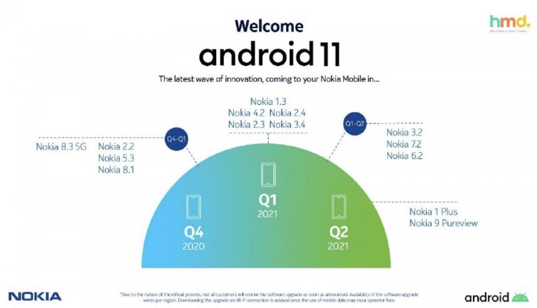 nokia android 11 aktualizcacie