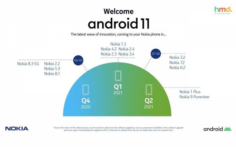 nokia android 11 aktualizácie rozpis
