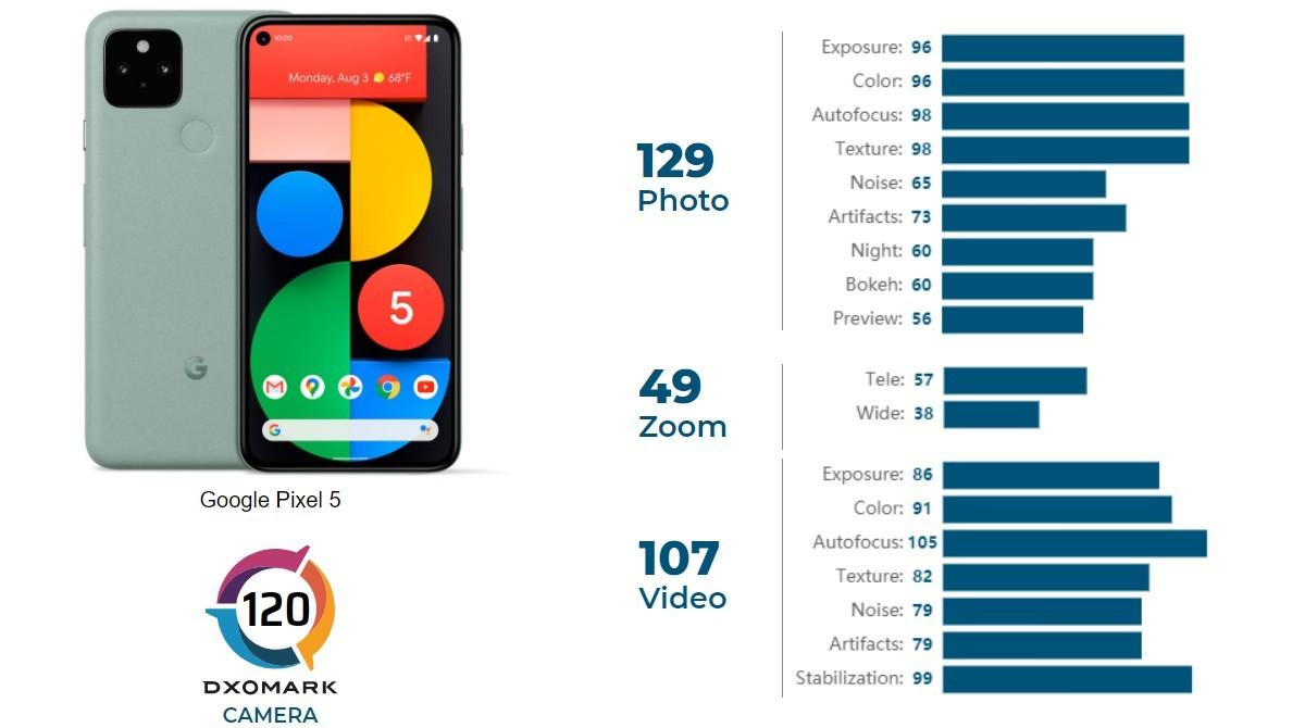 Pixel 5 v DxOMark hodnotení