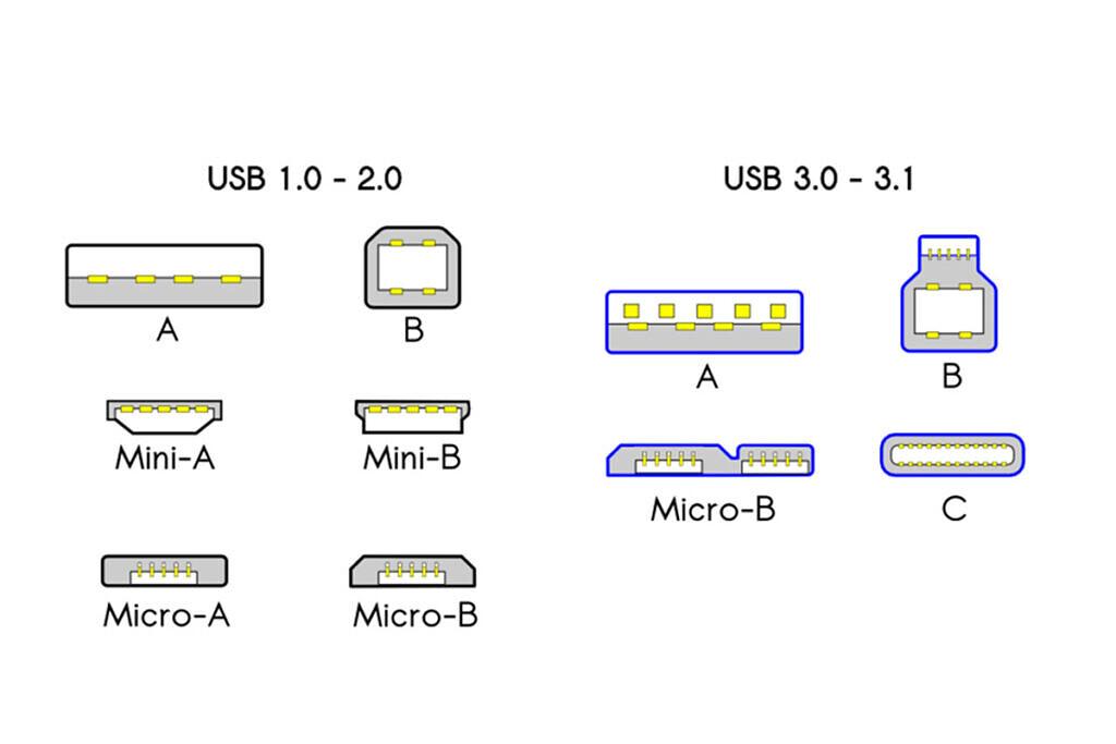 Typy USB portov