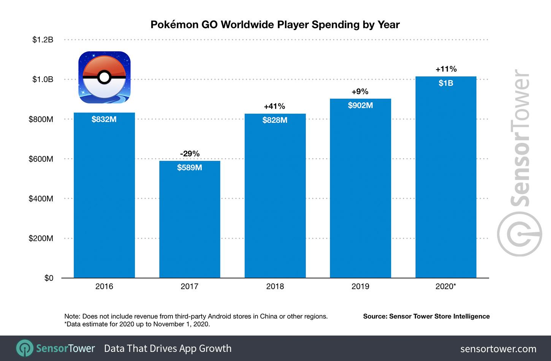 Pokémon Go tržby 2016-2020