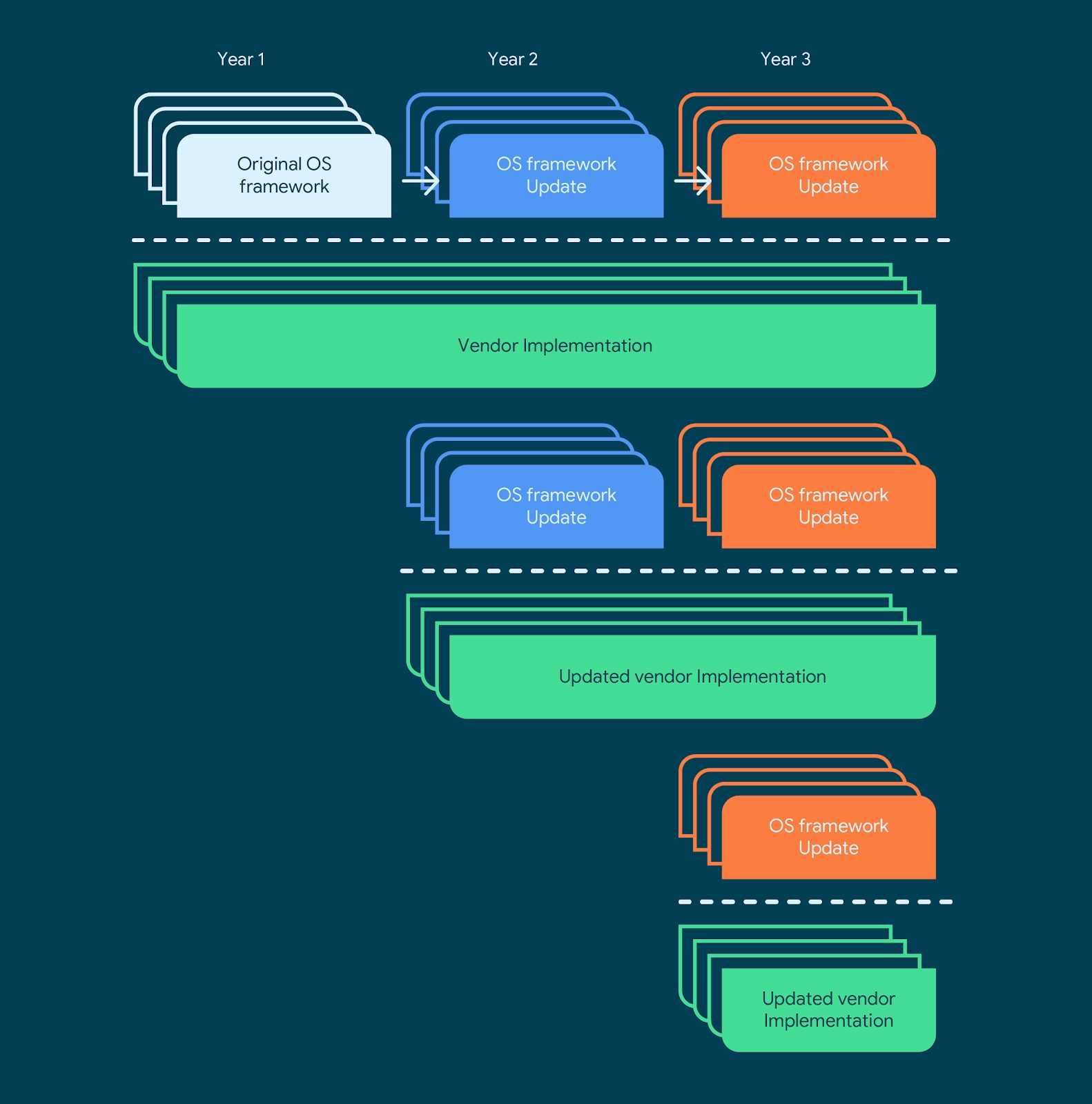Proces implementácie nadstavby na framework OS Android