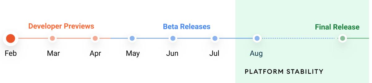 Android 12 časový harmonogram