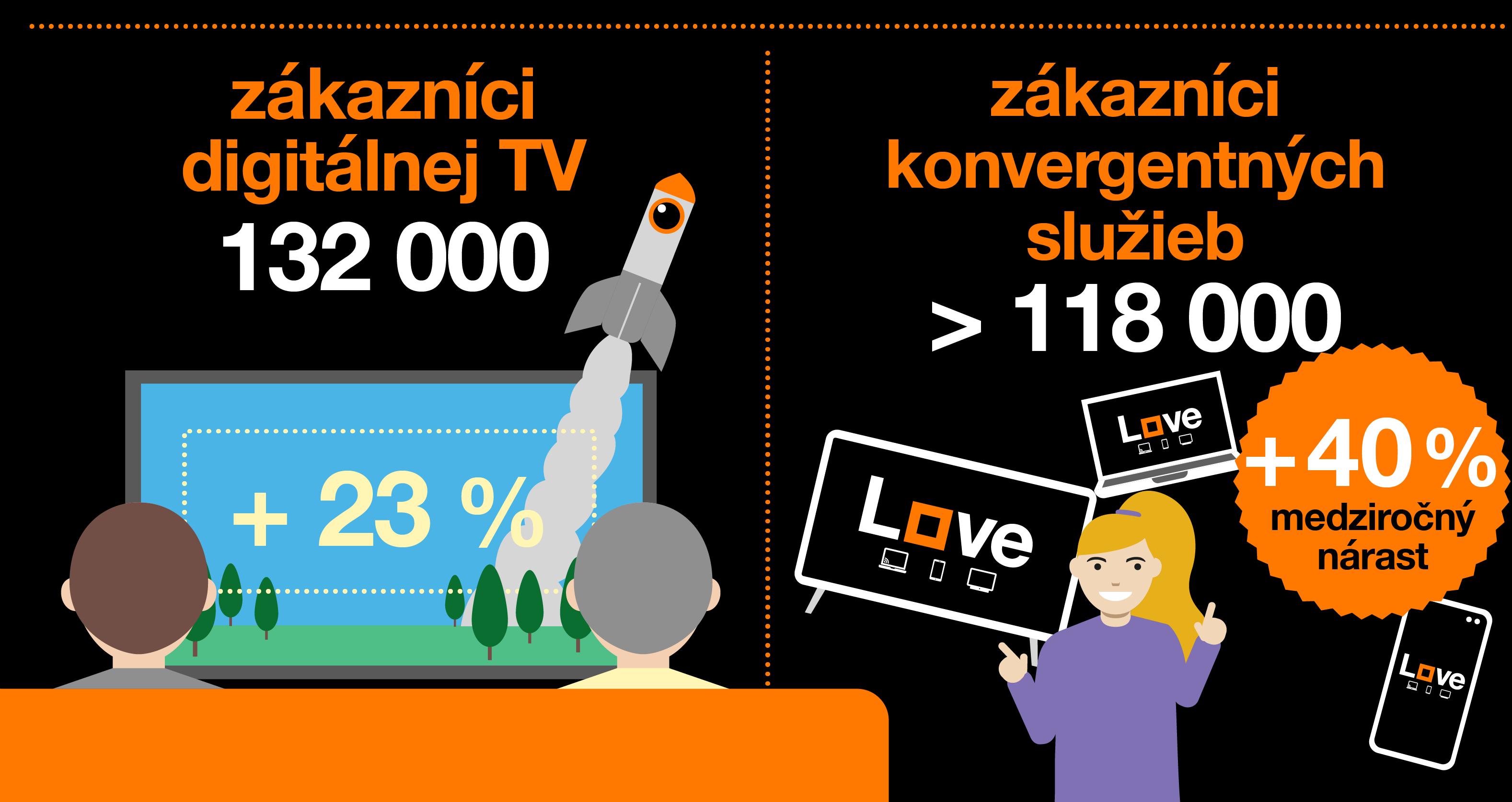 Orange 2020