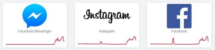 Facebook, Messenger, WhatsApp, Instagram výpadok