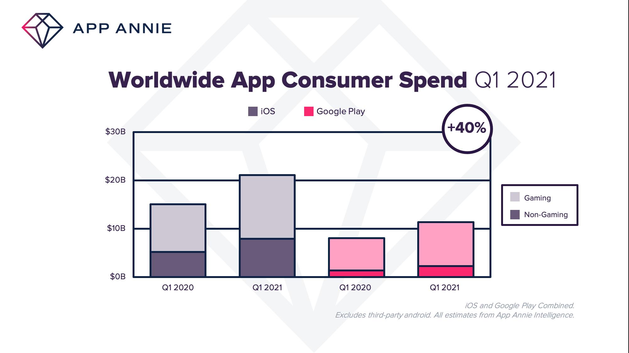 Nakupy aplikacii