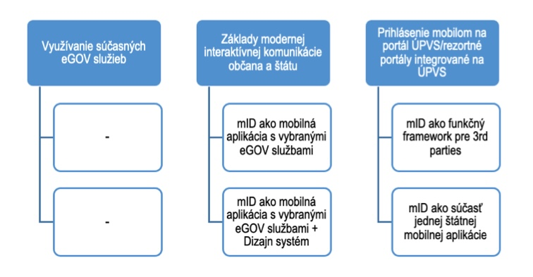 Slovensko v mobile