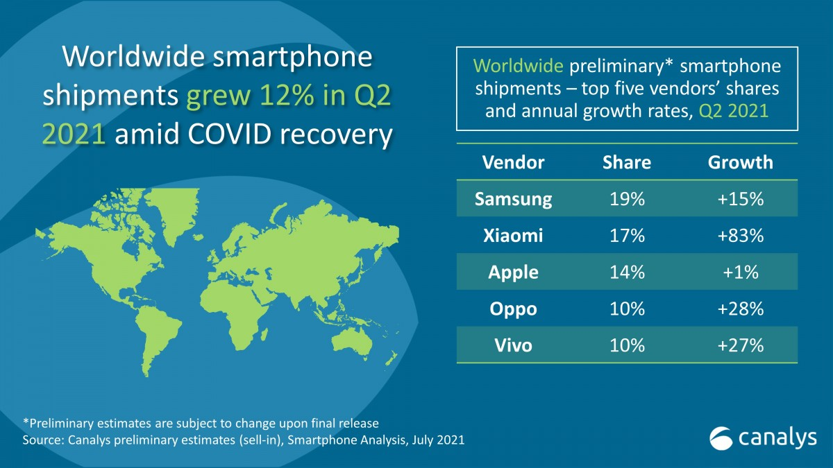 Najväčší výrobcovia smartfónov Q2 2021