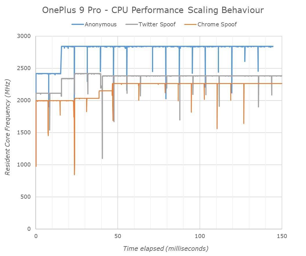 oneplus 9 pro umelé podtaktovanie procesora a nižší výkon graf