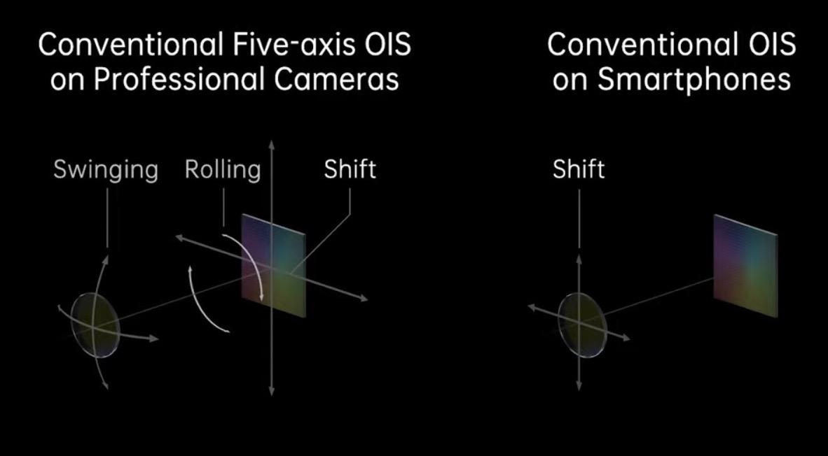Päťosová optická stabilizácia