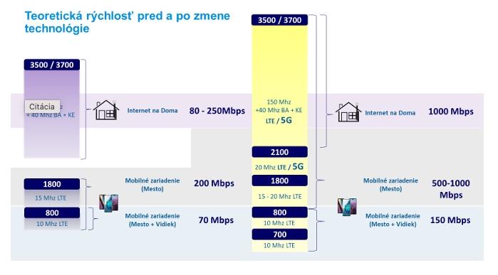 O2 internet na doma zmena rychlosti