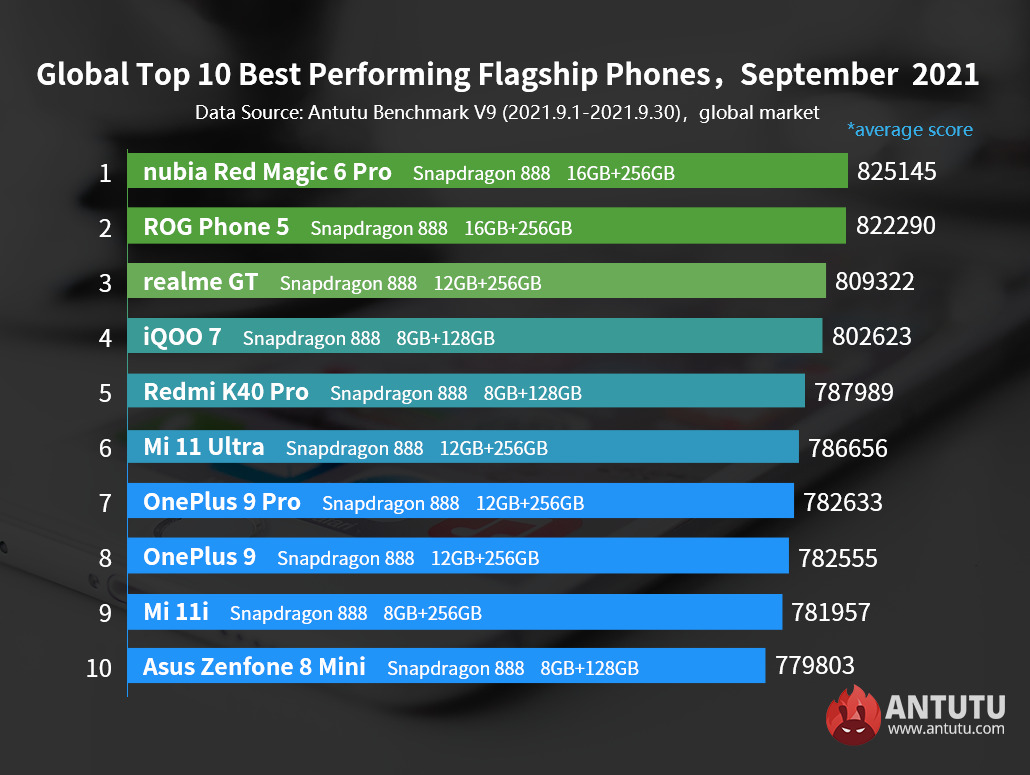 10 most powerful Android smartphones September 2021