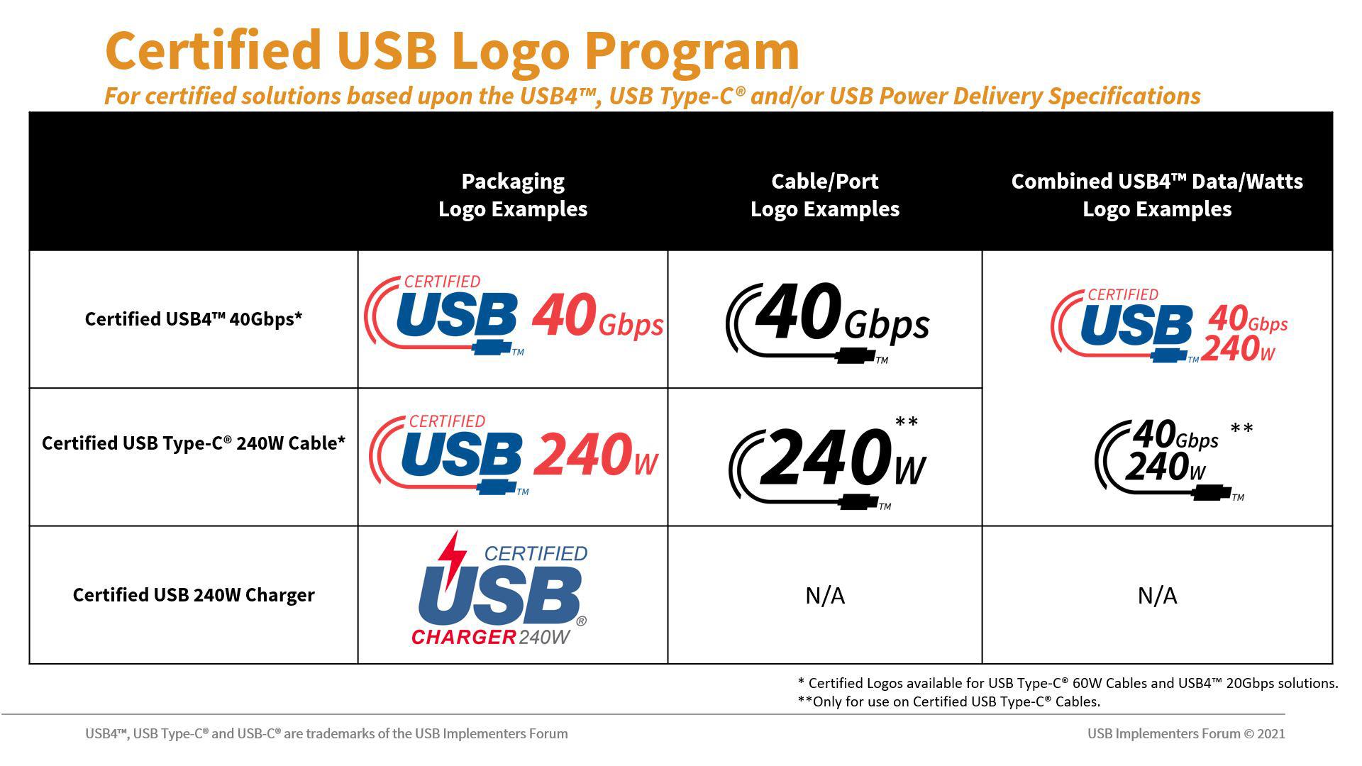 USB-C certifikovane logo tabulka